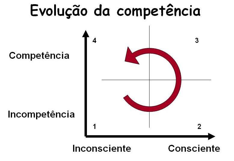 evolucao-da-competencia